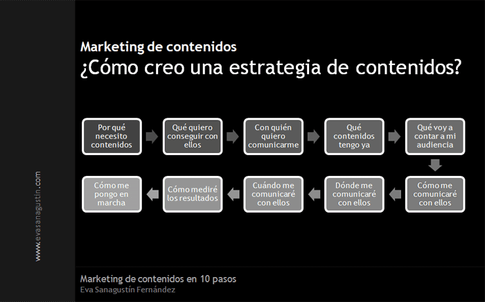 Marketing de contenidos en 10 pasos